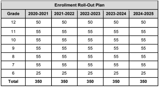 Enrollment Rool-Out Plan